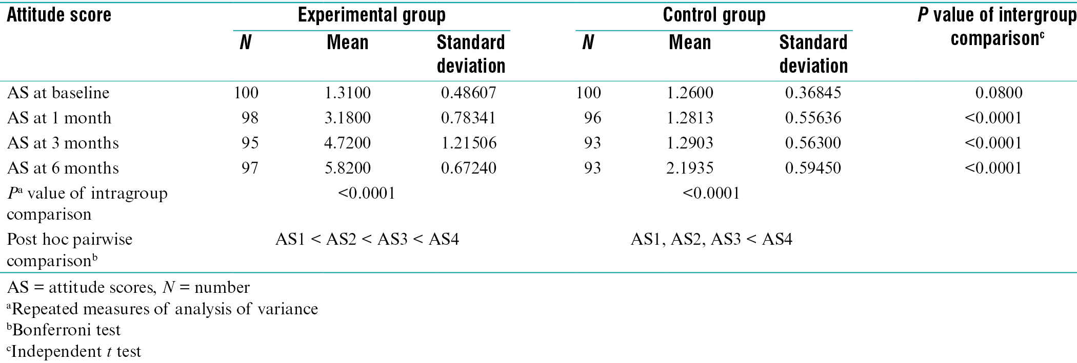 Table 2: Comparison of attitude scores at baseline, 1 month, 3 months, and 6 months